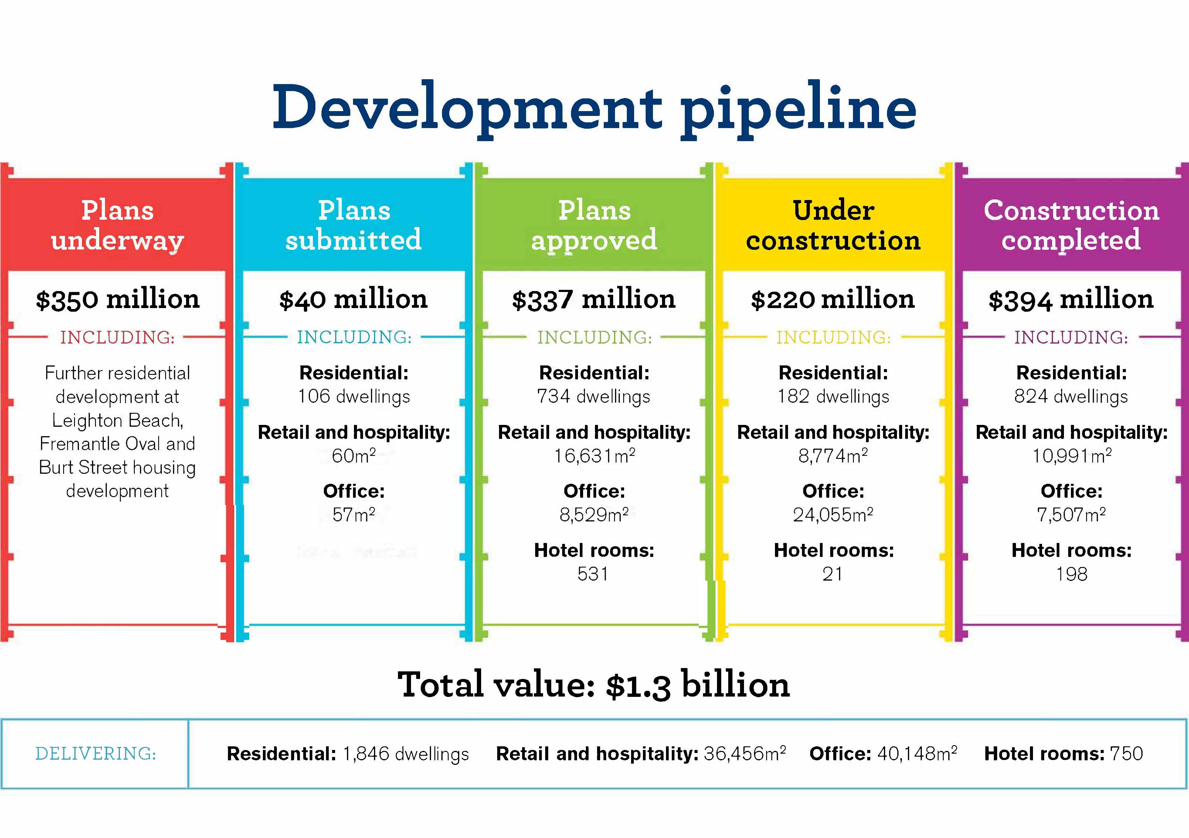 Development pipeline March 2019
